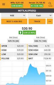 Download MO Investor: Mutual Fund & Stock/Share Trading App 3.5.3 APK